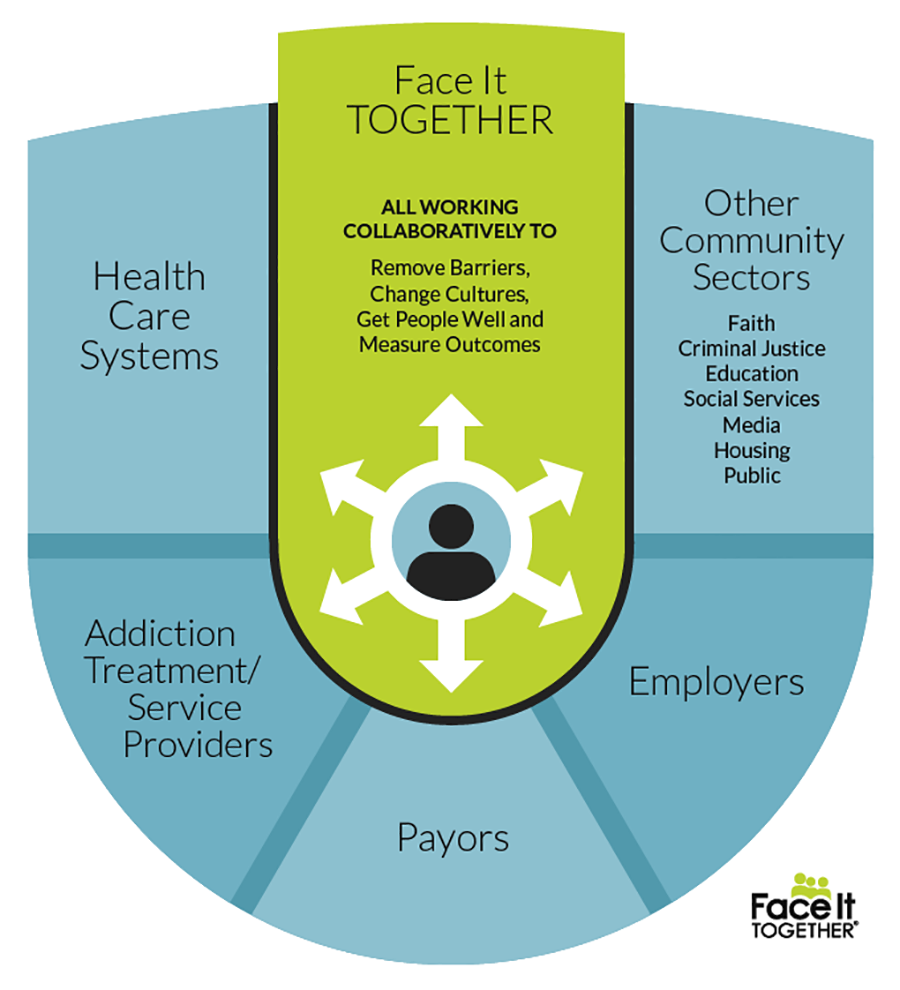 Face It TOGETHER model of community transformation