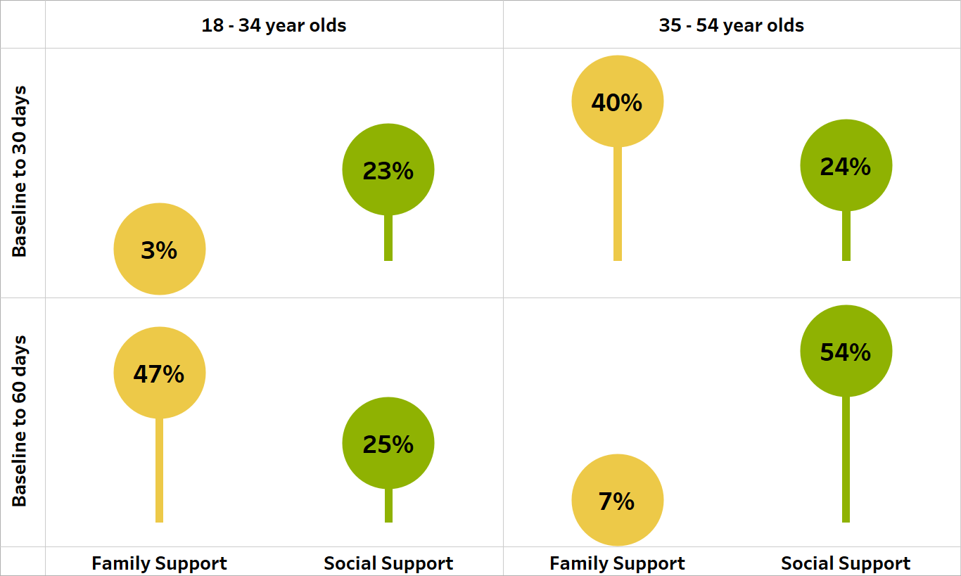 Graph depicting changes in social support